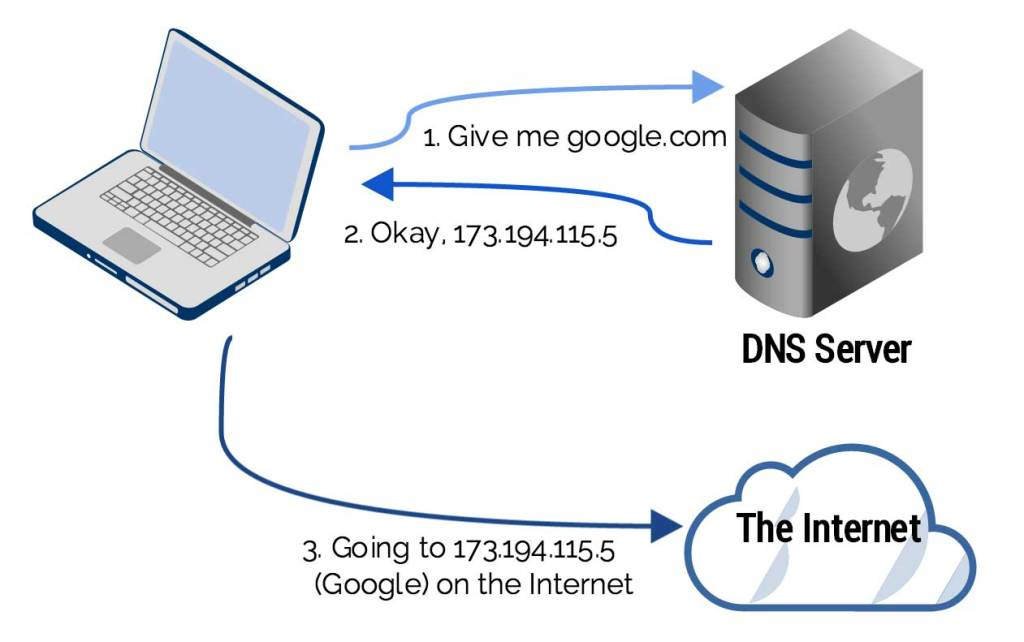 Simple explanation of a DNS server request