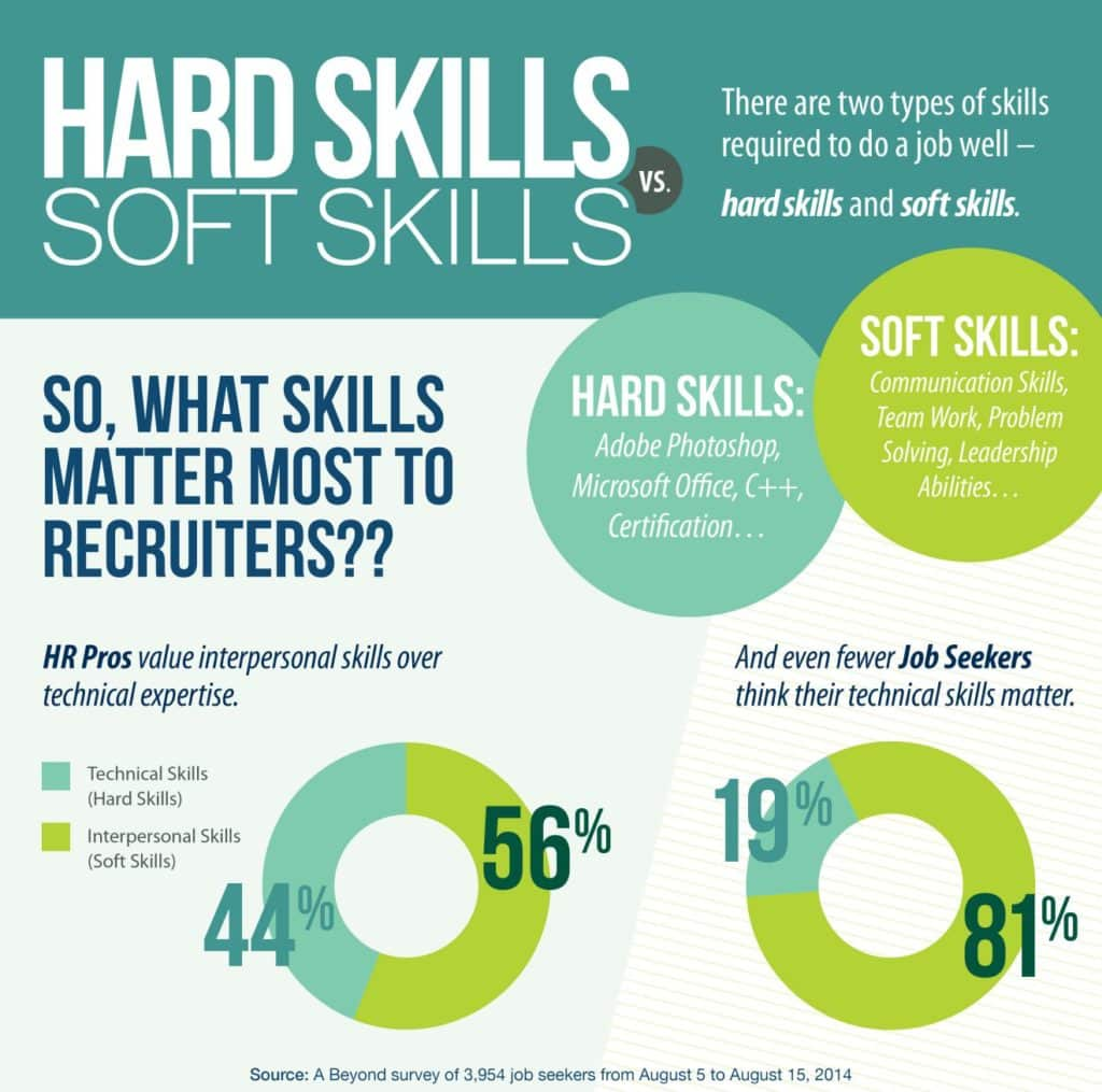 4 Digital Soft Skills College Freshmen Need To Succeed