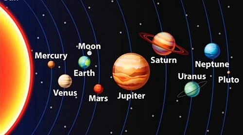 9 Planets in Order From the Sun: Names and Lists of 9 ...