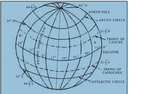 Photo of Latitude Definition, Latitude Meaning, Lines of Latitude  and Examples of latitude