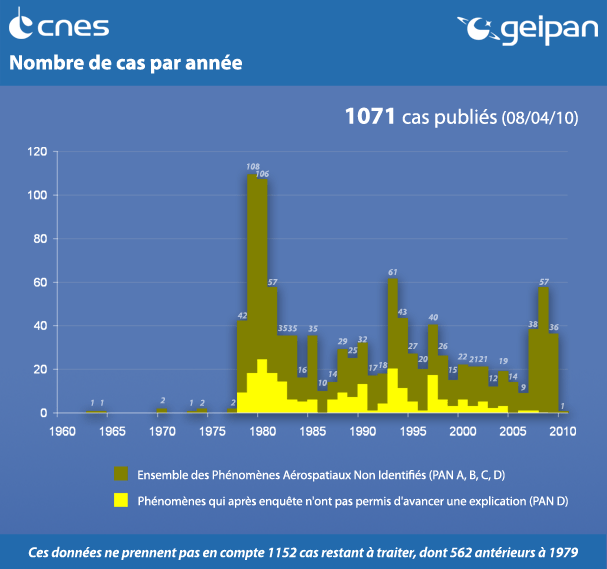 Statistiques OVNI GEIPAN