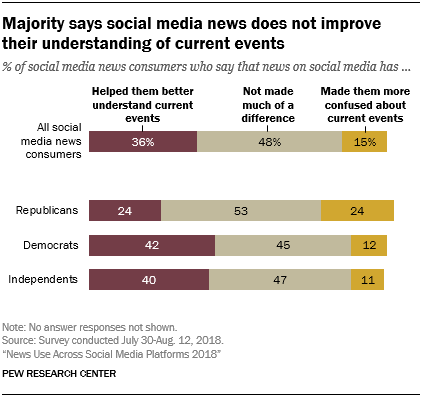 Majority says social media news does not improve their ...