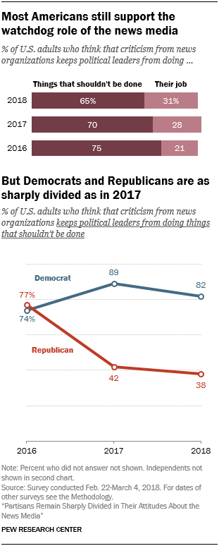 Most Americans still support the watchdog role of the news media, but Democrats and Republicans are as sharply divided as in 2017