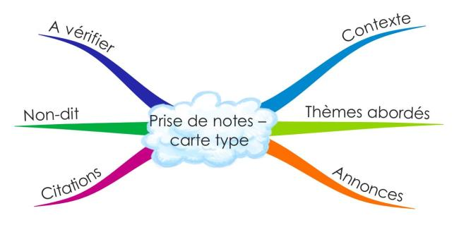 Carte prise de notes VF