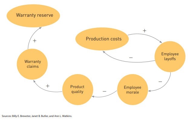 Sample product quality causal diagram