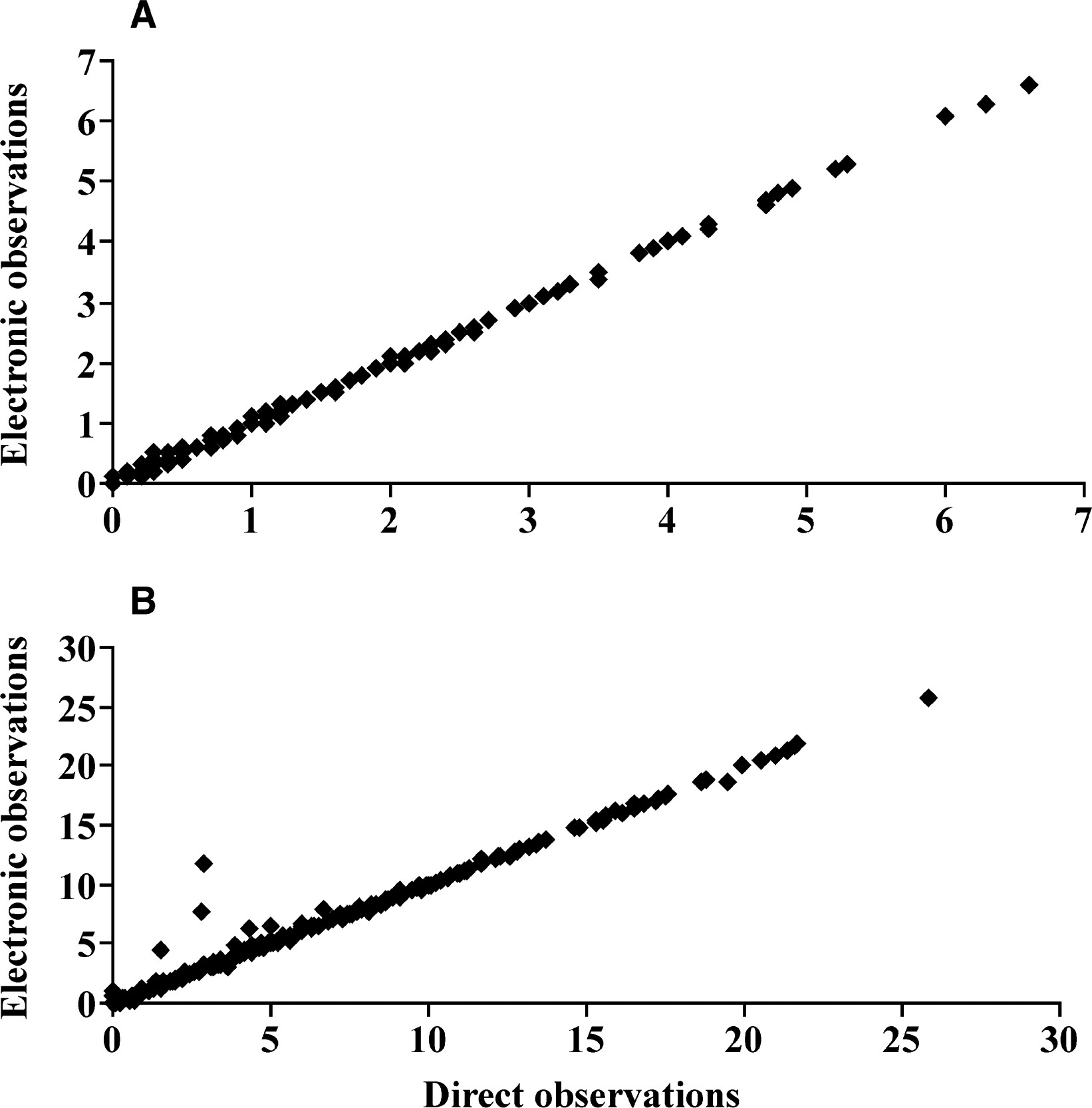 Technical Note Validation Of A System For Monitoring Individual Feeding And Drinking Behavior