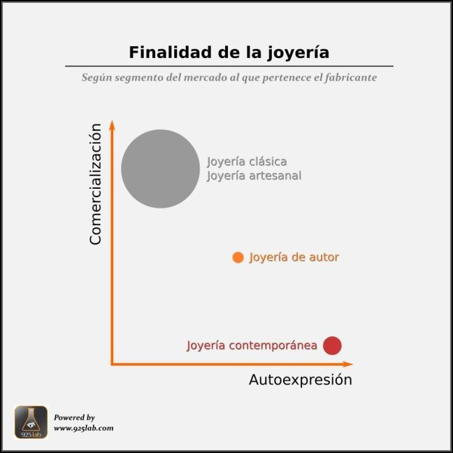 925lab - Teleologia de la joyería