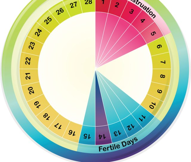 Fertility Awareness Method This Is My Birth Control