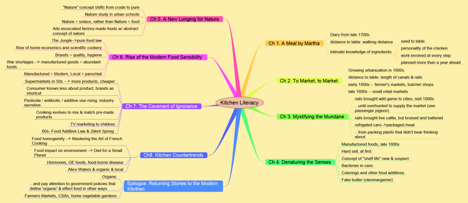 A mind map outlining Kitchen Literacy