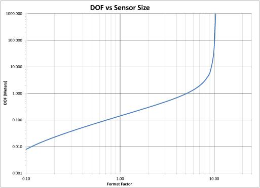 Graph showing DOF versus sensor size