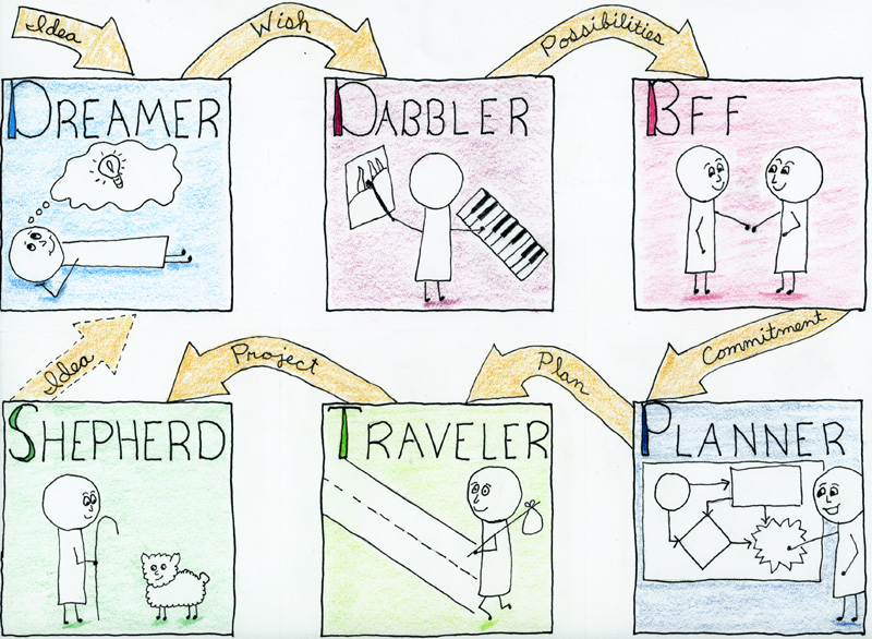 The Guidebook -- Dreamer, Dabbler, BFF, Planner, Traveler, Shepherd