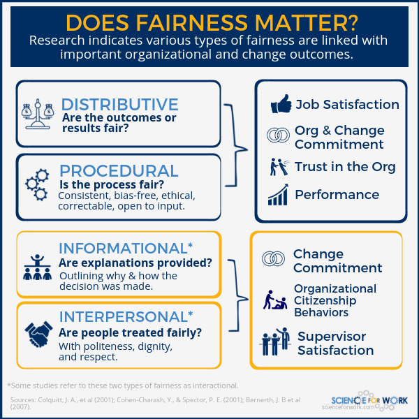 Does Fairness Matter? (infographic about organizational justice)