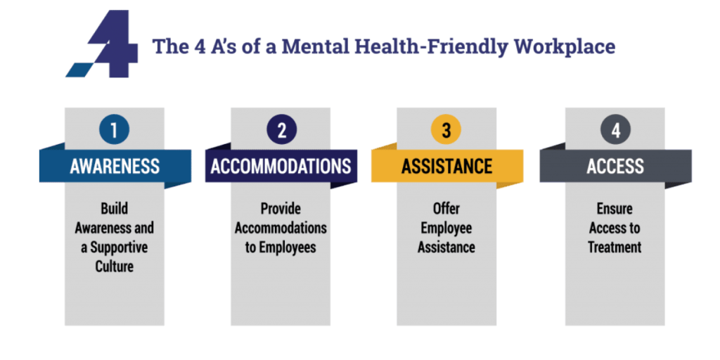 The 4 A's of Mental Health-Friendly Workplaces — Awareness, Accommodations, Assistance, and Access