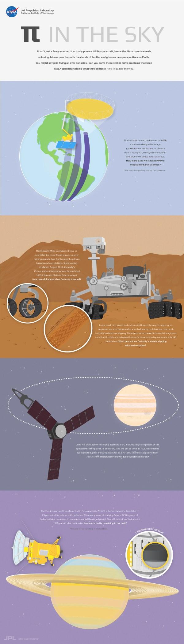 Pi in the Sky Activity NASAJPL Edu