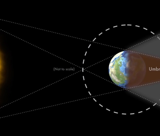 Graphic Showing The Positions Of The Moon Earth And Sun During A Partial Lunar Eclipse