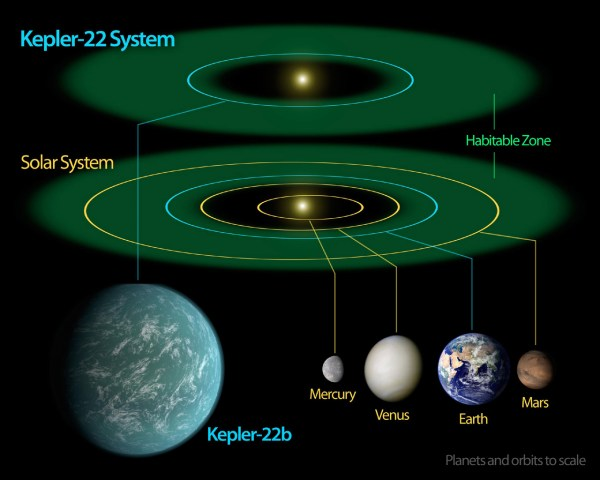 Space Images | Kepler-22b -- Comfortably Circling within ...