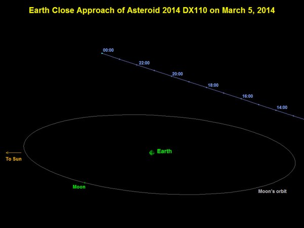 Space Images | Asteroid 2014 DX110 Flyby of Earth on March ...