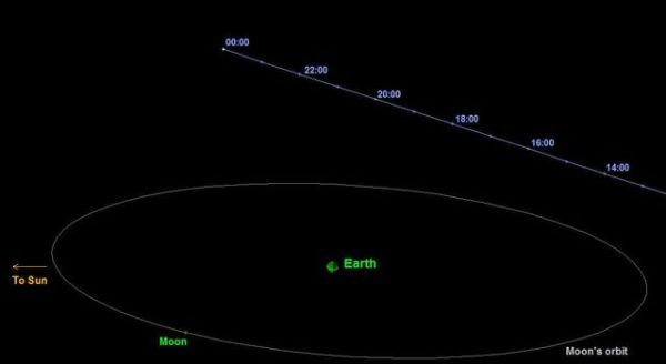 Space Images | Asteroid 2014 EC Flyby of Earth on March 6 ...