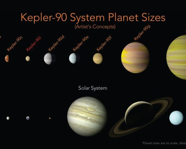 Space Images | Kepler-90 System Compared to Our Solar ...