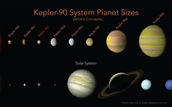 Space Images Kepler90 System Compared to Our Solar