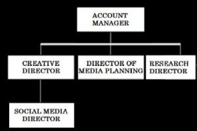 MT 747 - 21st Century Advertising - Week 8 - Tidal Account Team Org Chart