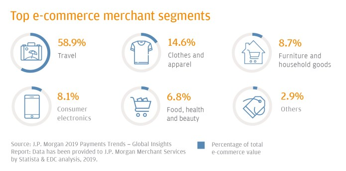 E Commerce Payments Trends Indonesia