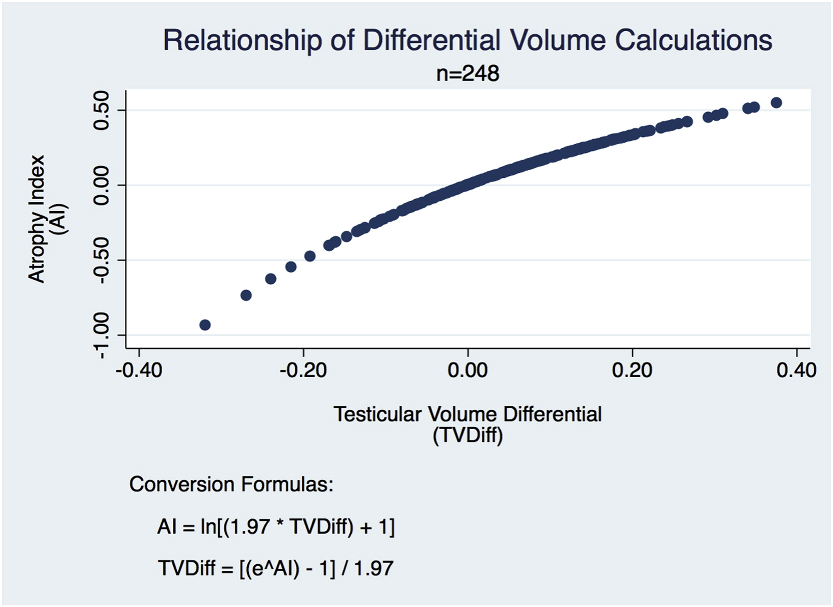Comparison Of Testicular Volume Differential Calculations In Adolescents With Varicoceles