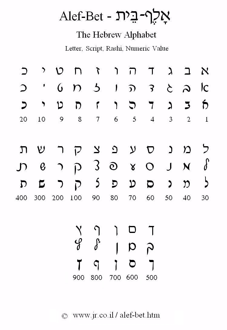 Hebrew Letter Worksheets Images
