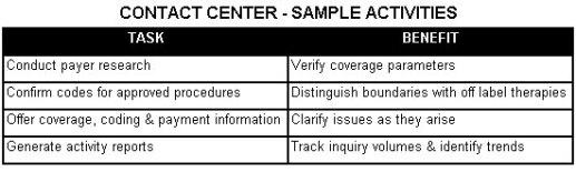 Reimbursement Contact Center - Activities