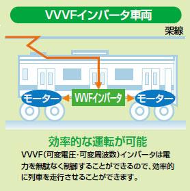 VVVFインバータ制御のしくみ(VVVFインバータ車両)