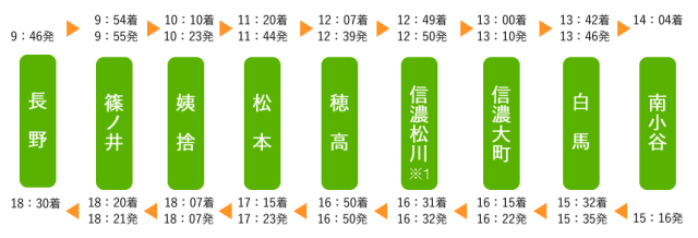 img timetable03 - 秋の乗り放題パスの旅行に便利な臨時列車:信州
