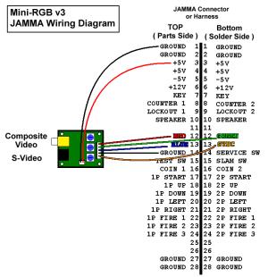 JROK's RGB to NTSC or PAL video encoder  TV Converter FAQ