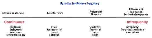 Potential Release Frequency