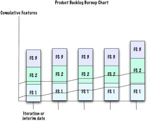 Product Backlog Burnup Chart (several iterations/milestones)