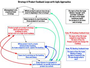 StrategyandProductFeedbackLoopswithAgileApproach