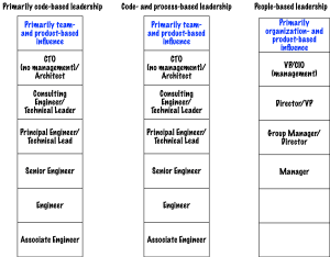 Types of technical leadership