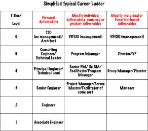 Simplified Career Ladder