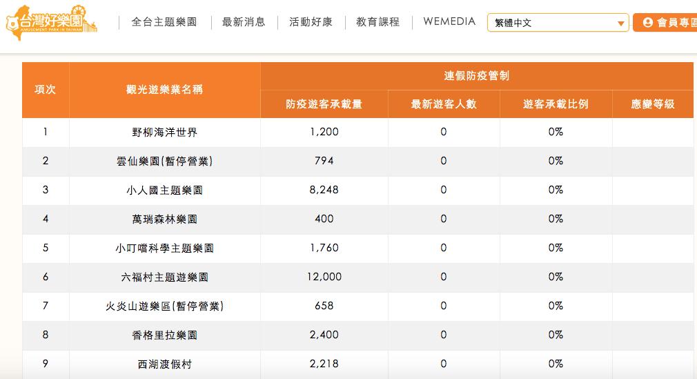 台灣好樂園:2021防疫期間各園區遊客量最新狀況
