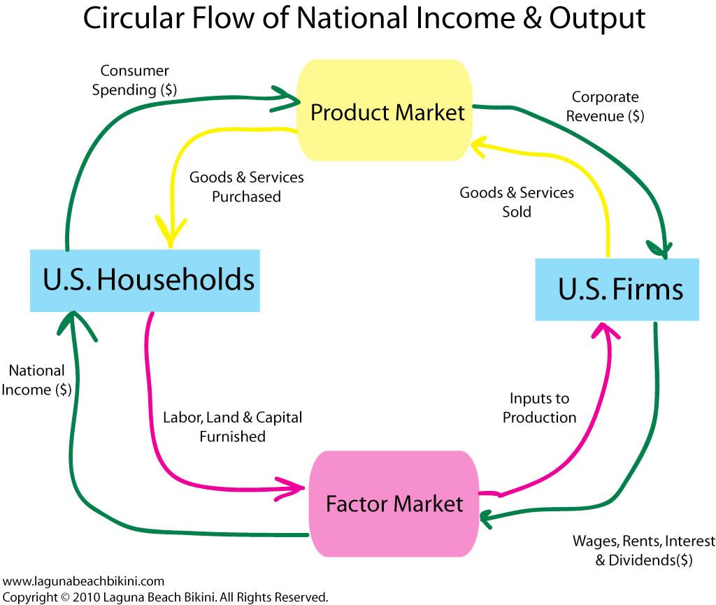 Ap Economics October Assignments 6 10