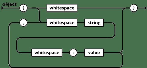 JSON Parser with JavaScript   Tan Li Hau