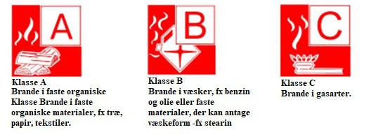brandklasser for pulverslukkere