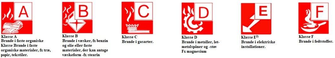 brandklasser - hvad du bør vide , brandslukker typer - hvilke brandklasser findes der - de 6 brandklasser