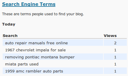 blogprofitz longtail keywords