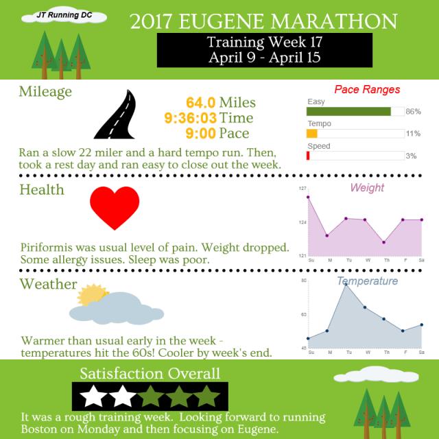 2017 Eugene - Week 17 Infographic