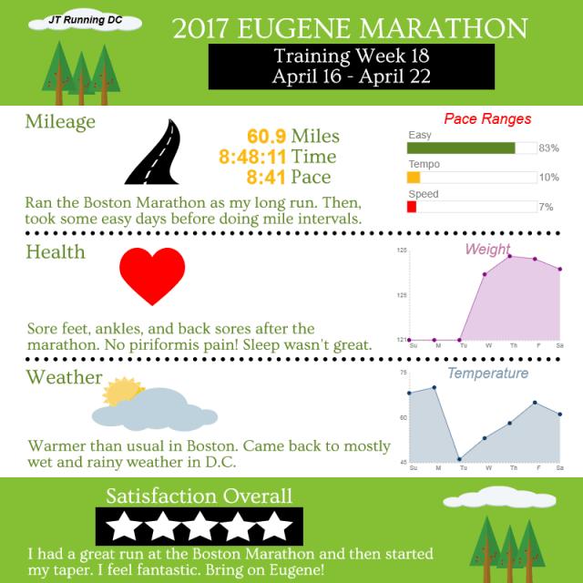 2017 Eugene - Week 18 Infographic