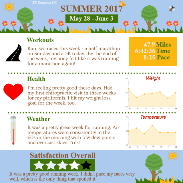 2017 Summer - Week 4 Infographic