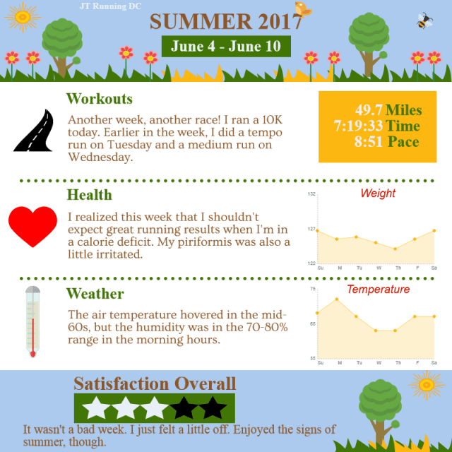 2017 Summer - Week 5 Infographic