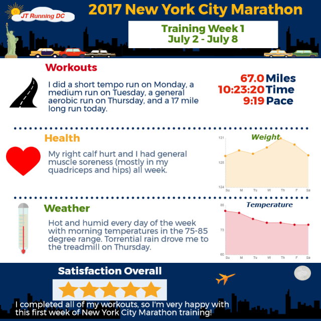 2017 NYCM Infographic - Week 1