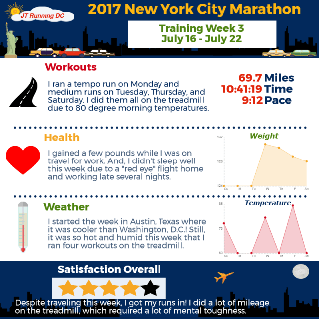 2017 NYCM Infographic - Week 3