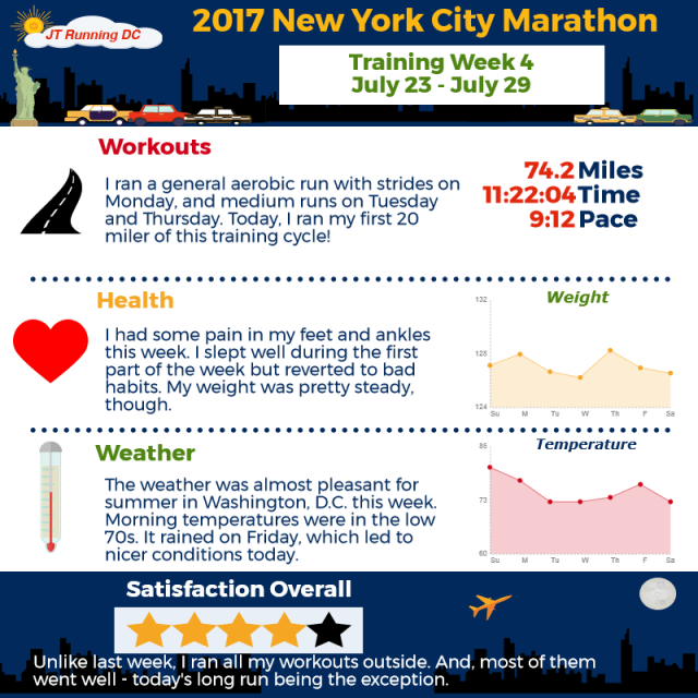 2017 NYCM Infographic - Week 4